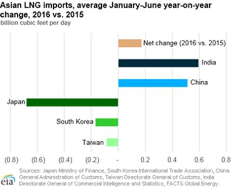 Countries Led By by Eia Asian Lng Imports Increase In 2016 Led By India And