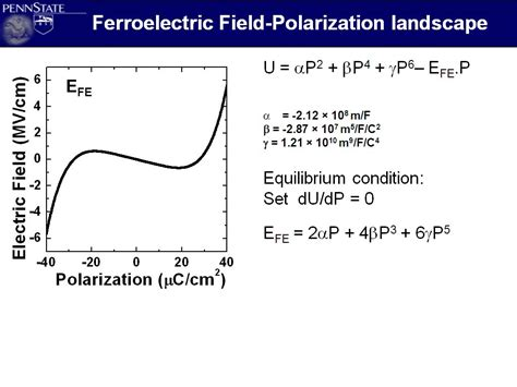 capacitor dielectric dynamics ferroelectric capacitor ppt 28 images dielectric constant of the ferroelectric as a function