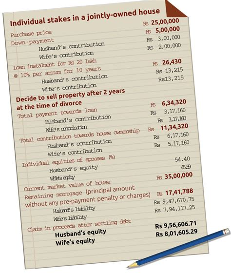 Divorce Letter In India to divide property without hassles after a divorce