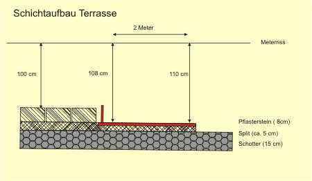 terrasse bauen unterbau pflastersteine