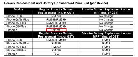 iphone  defining expensiveness broken screen repair