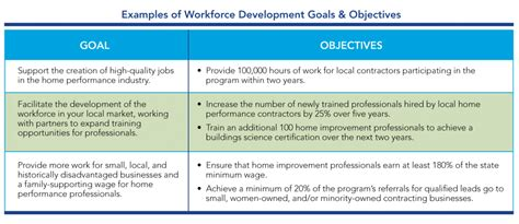 goals and objectives template contractor engagement workforce development set goals