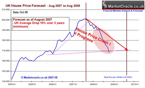 next housing market crash uk housing market 15 crash forecast fulfilled the market oracle