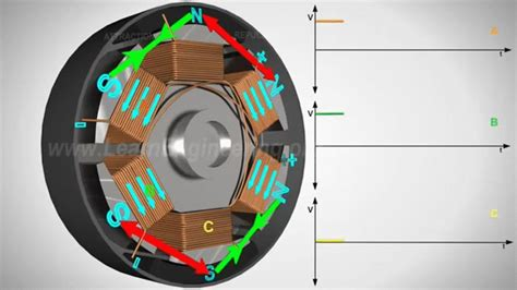 induction motor gif motor gif find on giphy