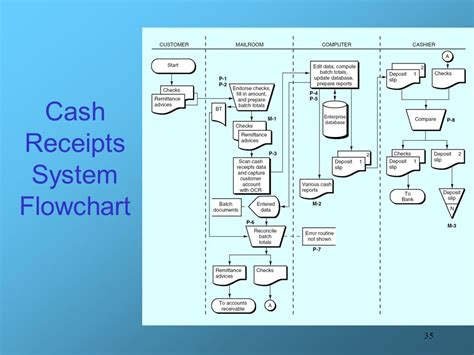 receipt flowchart receivable receipts b ar cr ppt