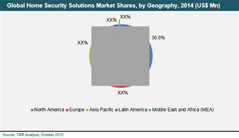 home security solutions market transparency market research