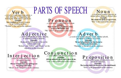 define biography verb abstract nouns anchor charts and grammar check on pinterest