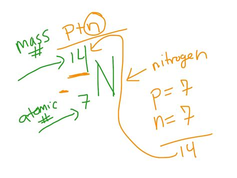 How To Determine Number Of Protons by Showme Determine Number Of Protons Neutrons Electrons