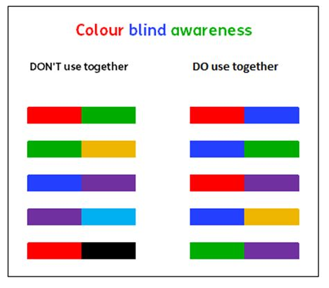 color blind colors to avoid colour blind awareness in fact graphs fact
