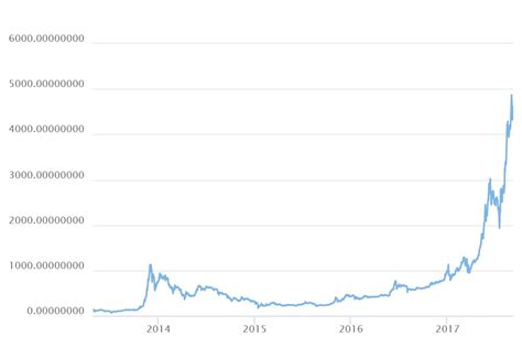 bitcoin quote why the rise in bitcoin price is only just the beginning