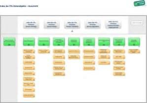 itil glossar it process wiki