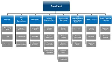 toyota manufacturing company organization chart of toyota company toyota