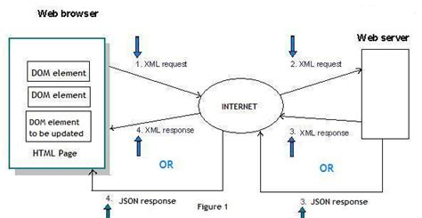 tutorial xmlhttprequest ajax tutorial for beginners with xml json part 2