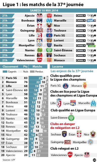 Calendrier Ligue 1 Bordeaux Marseille Ligue 1 Bordeaux Marseille Une 1re Victoire De L Om En
