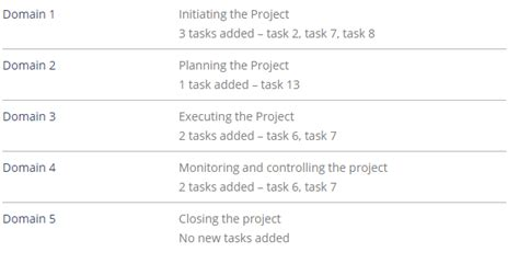 Pmp Content Outline by Pmp 2015 Update Here Are Your New Tasks