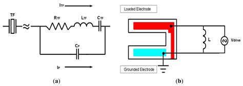 electrical machine analysis using finite elements power electronics and applications series books sensors free text finite element analysis of