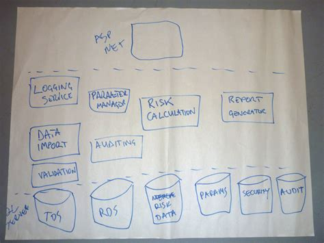 identifying design elements used when preparing graphics microsoft technology stack diagram microsoft competencies