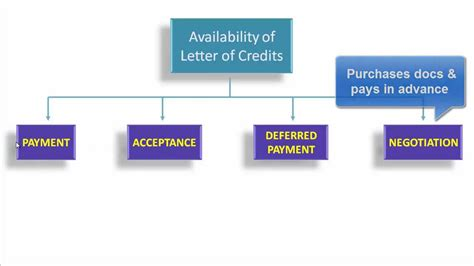 Standard Letter Of Credit Letter Of Credit Tutorial Presentation Of Documents Payment Sight Lc