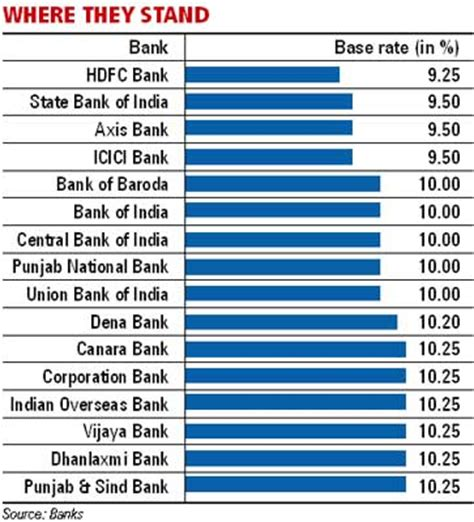 housing loan interest rate in sbi housing loan interest rates in all banks 28 images check new rates of all banks