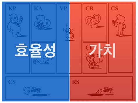 Cs Vs Mba Which Is Better by 나눔 경영컨설팅 Mba Business Model Canvas 비즈니스모델 캔버스