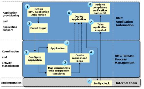bmc workflow bmc workflow bmc puts hadoop on the company timesheet