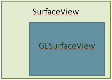 glsurfaceview layout xml glsurfaceview surfaceview overlap