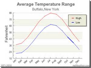 climate in buffalo new york