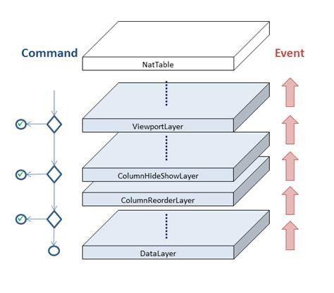command pattern là gì nebula nattable getting started tutorial