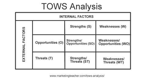 Tows Analysis Tows Analysis Template
