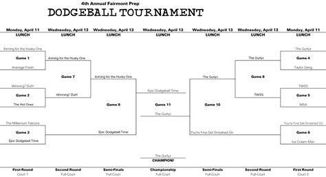 tournament bracket names witty funny ncaa tournament bracket names