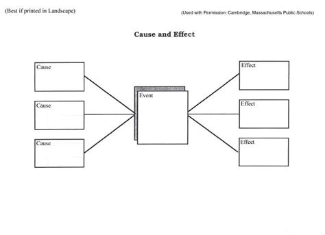 11 Best Images Of Graphic Organizers Cause And Effect Thinking Web Template