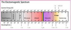 what are the frequency and wavelength ranges of visible light science help x wavelength range