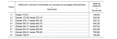 base minima para practcar retencion a empleados 2015 as 237 son las bases de cotizaci 243 n 2015 aut 243 nomos tiempo