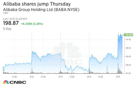 alibaba shares alibaba shares jump after report it s considering a