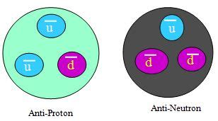 Anti Proton by Particle Physics Tutorial 10