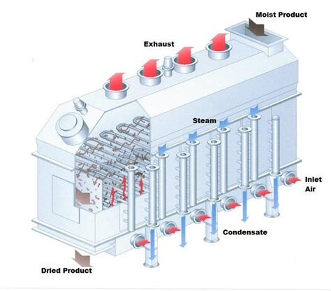 fluid bed dryer fluid bed dryers made shorter powder bulk solids