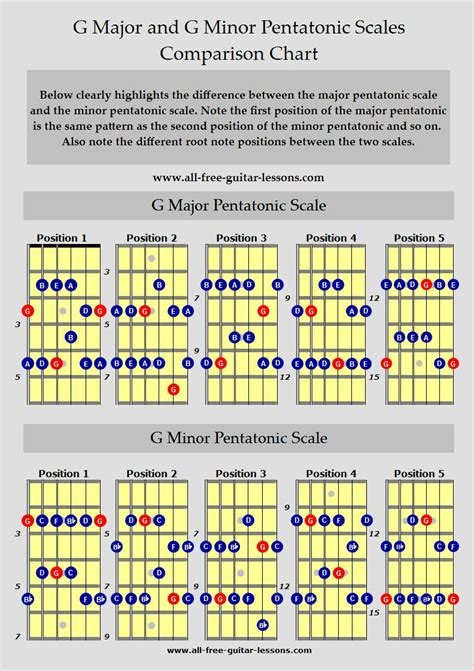 guitar scales master the fretboard create your own and get soloing 125 licks that show you how books blues guitar scales
