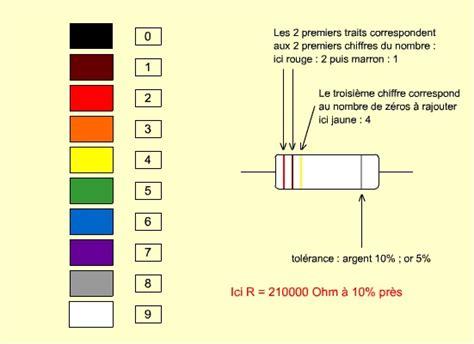 resistor code couleur chapitre iv les r 233 sistances 233 lectriques