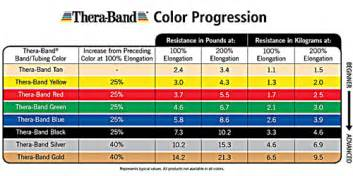 thera band colors thera band colors sequence resistance levels