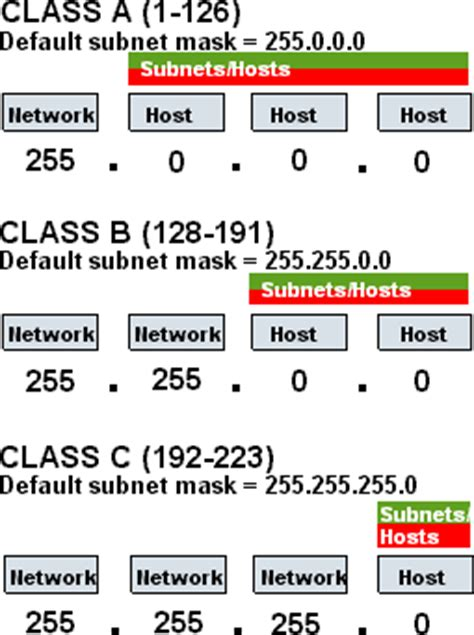 Lookup Computer Name By Ip Address Subnetting
