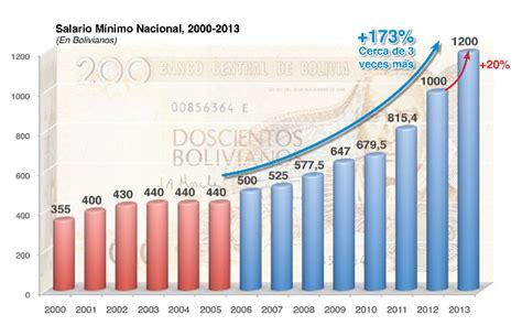 decreto municipal de incremento salarial bolivia el gabinete ministerial emite decreto de incremento