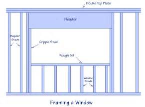 Framing A Window Scole