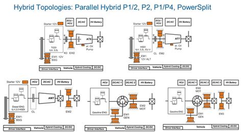 Design And Of Automotive Propulsion Systems hybrid vehicle powertrain system hybrid vehicle