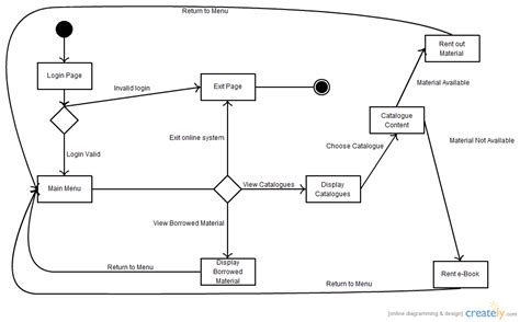 Library Management System Pdf With Uml Diagrams