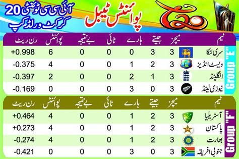 World Cup T20 Points Table by Table Points Cricket Twenty 20 World Cup 2012 Learningall