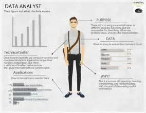 Database Analyst by Data Analyst Infographics