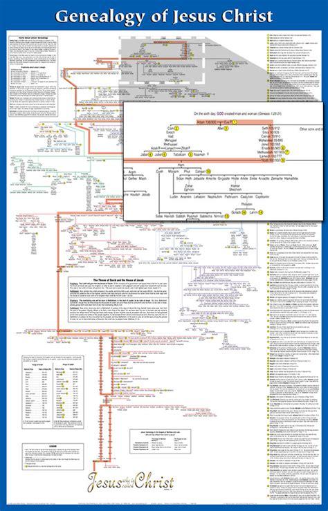 printable family tree of jesus 8 best images of jesus genealoy chart jesus genealoy