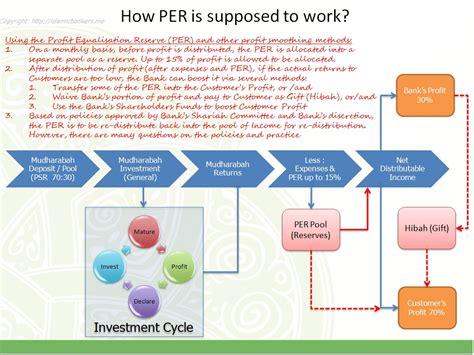 Profit Equalisation Reserve (PER)   Islamic Bankers : Resource Centre