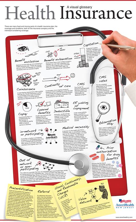 home insurance plan amerihealth infographic a visual glossary to health insurance
