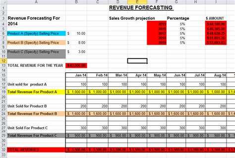sales forecast templates sales forecast template in excel